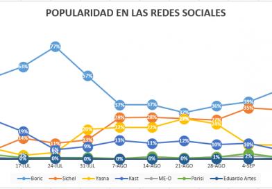 Termómetro Social Daoura: a dos meses de las elecciones presidenciales, Boric lidera en popularidad digital
